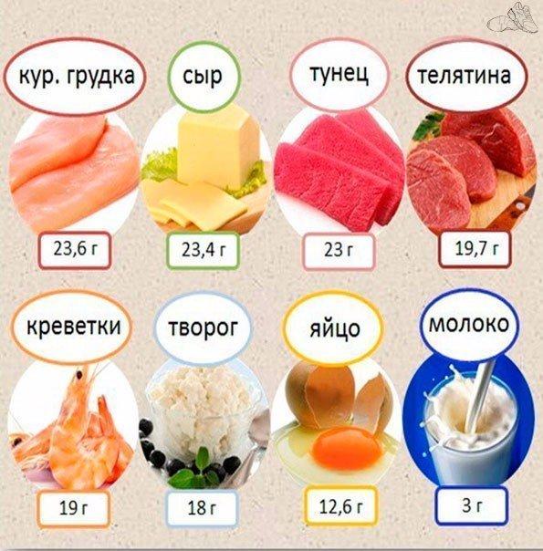 Сколько белков в курином мясе