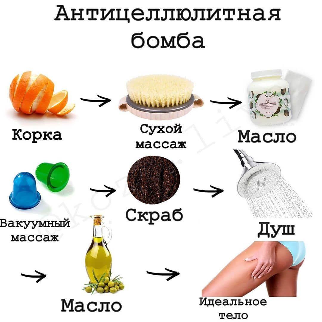 Эффективная Диета При Антицеллюлитном Массаже. Диета от целлюлита: 10 лучших продуктов для упругой кожи