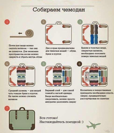 Как правильно собрать чемодан в поездку на самолете с подарками 48